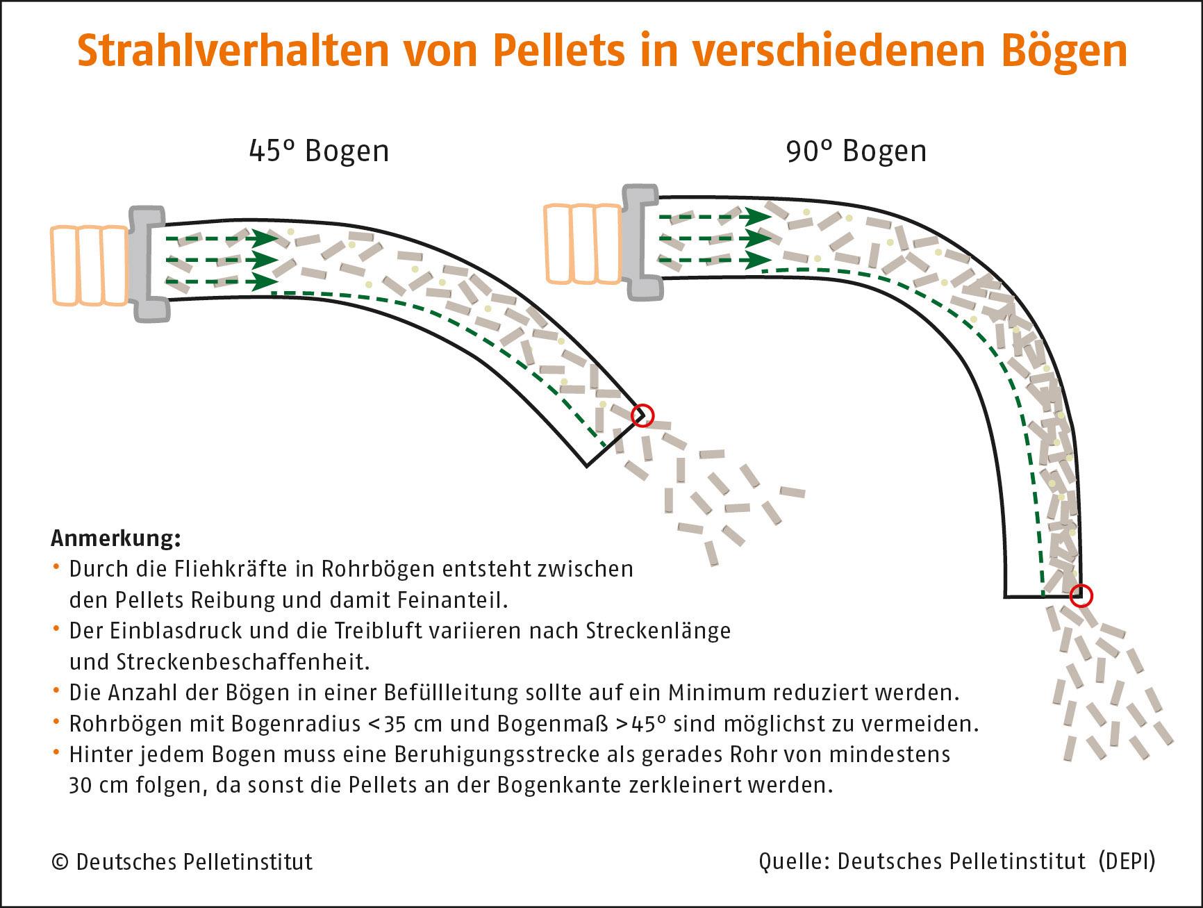 DEPI_Grafik_Strahlverhalten_Pellets