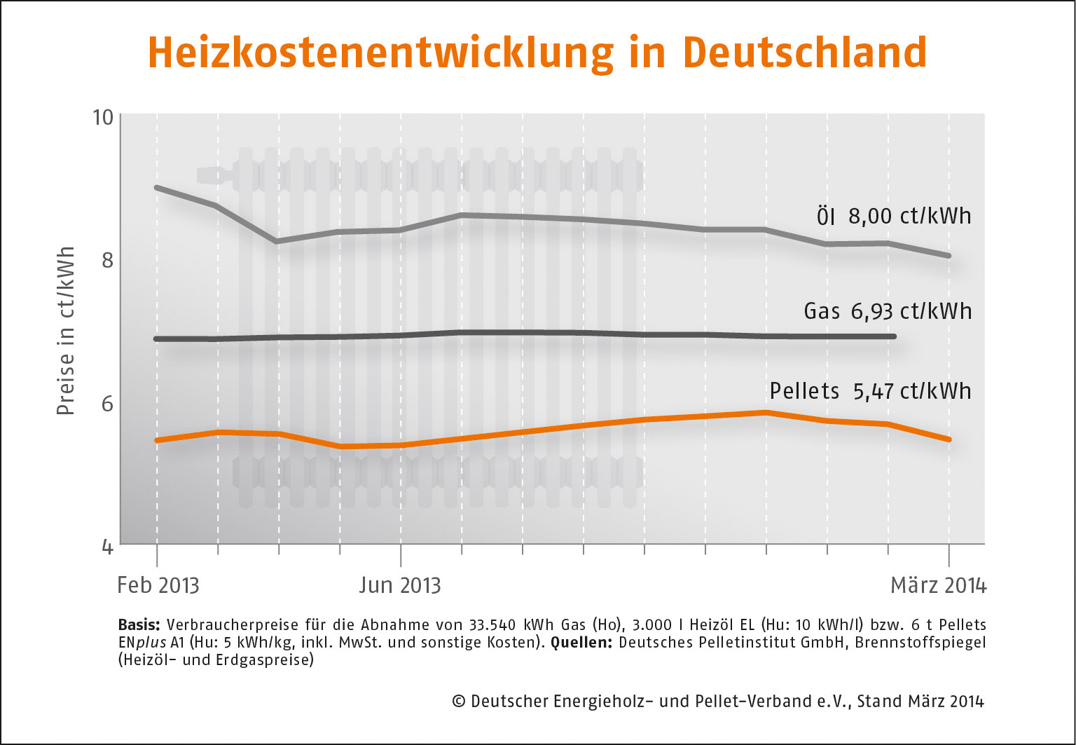 Heizkostenentwicklung-Deutschland 2014-03