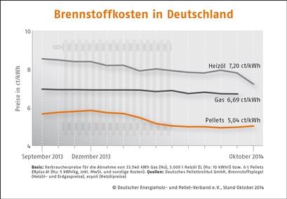 Brennstoffkosten-Deutschland_09-2014